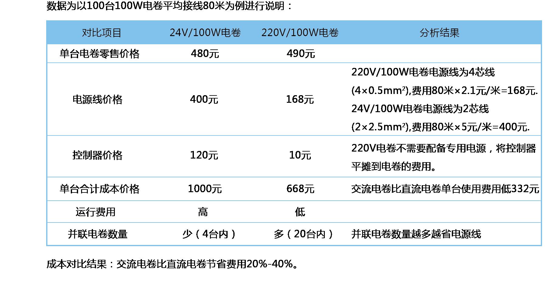 24V和220V对比表-21.png